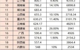 山东省取消二手车限迁 激发新车更新速度