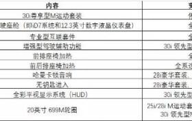 全系标配iD7 2020款宝马5系Li/X3价格曝光