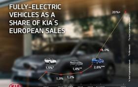起亚确认首款专用电动车续航里程499公里 快充仅需20分钟